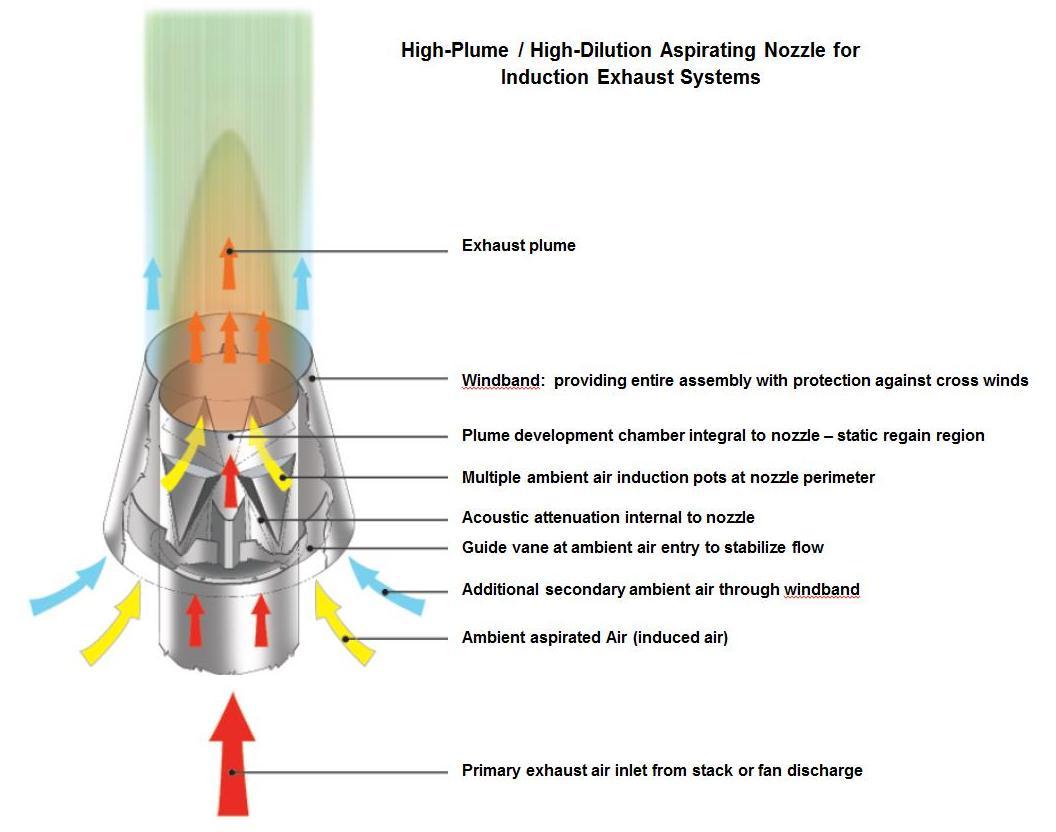 Specialty Lab Exhaust Assemblies Sander Mechanical Service