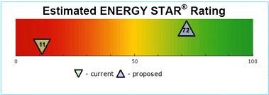 Energy Star Score