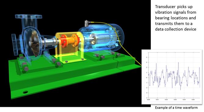 Vibration Testing & Vibration Analysis - Time Waveform